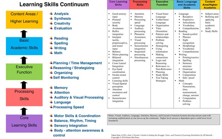 continuum of literacy learning study guide