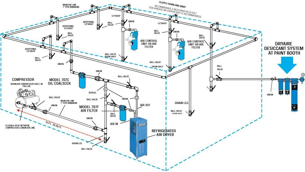compressed air system design guide small shop