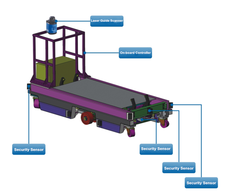 automated guided vehicle working principle
